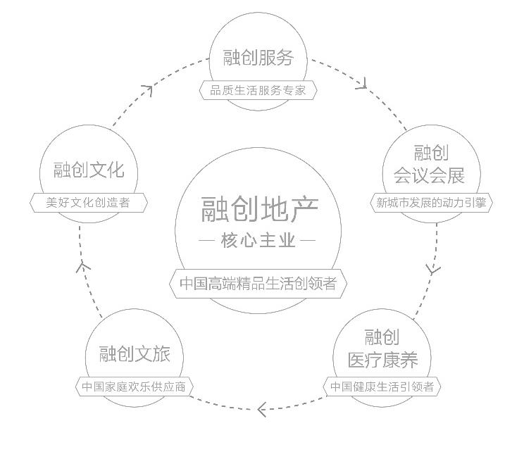 王鹏:融创六大战略板块