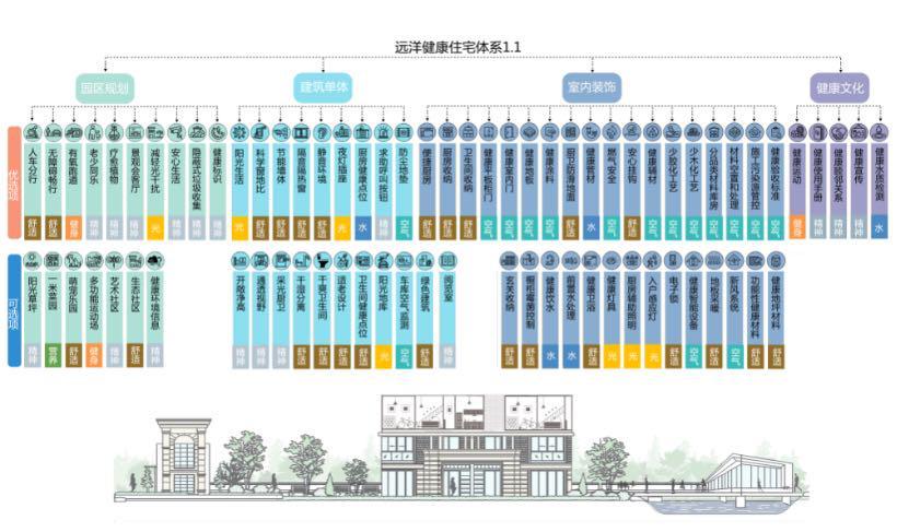 远洋健康建筑体系1.1.png